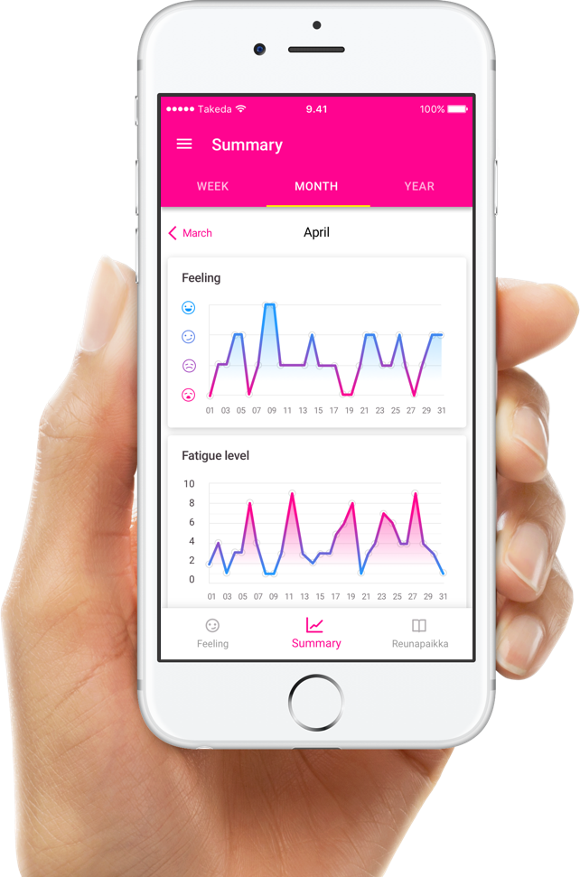 Self-monitoring with free IBD app helps monitor your condition | Olotila